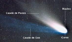 ilustração das partes do cometa