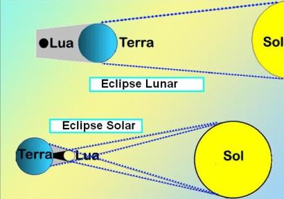 Ilustração explicando como acontece o eclipse lunar e o solar